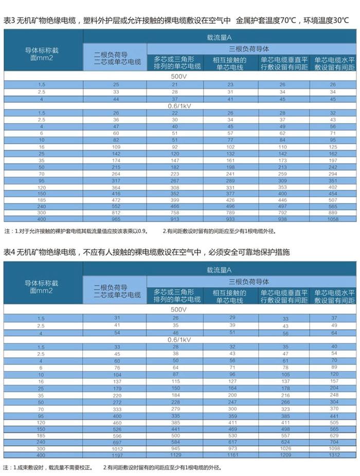 wd-yttwy矿物质电缆敷设条件2