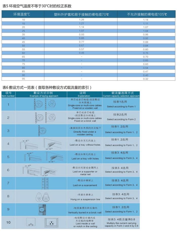 wd-yttwy矿物质电缆敷设条件3