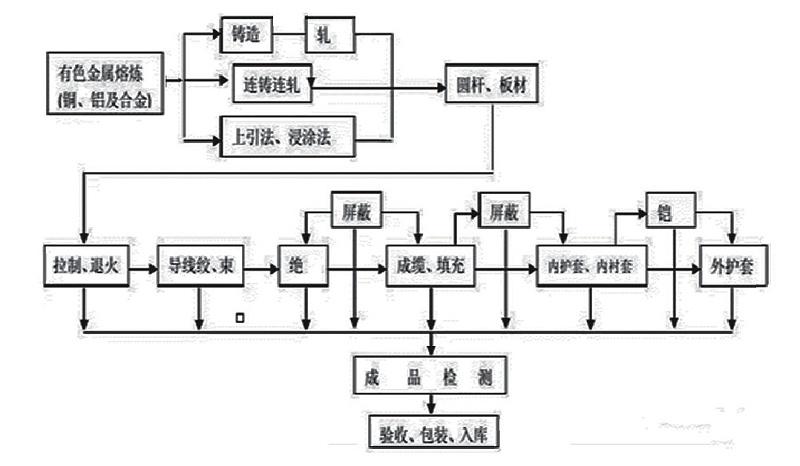 电线电缆制造工艺流程
