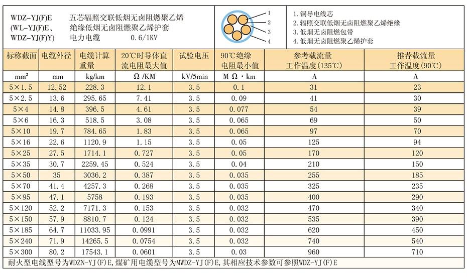 5等芯WDZ-YJ(F)E辐照交联低烟无卤电缆参数、载流量