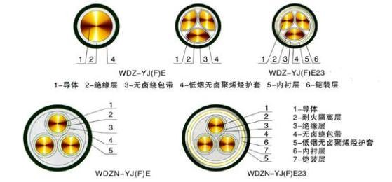 低烟无卤阻燃电缆结构图